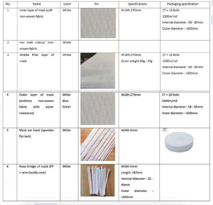 tabella materie prime ffp2